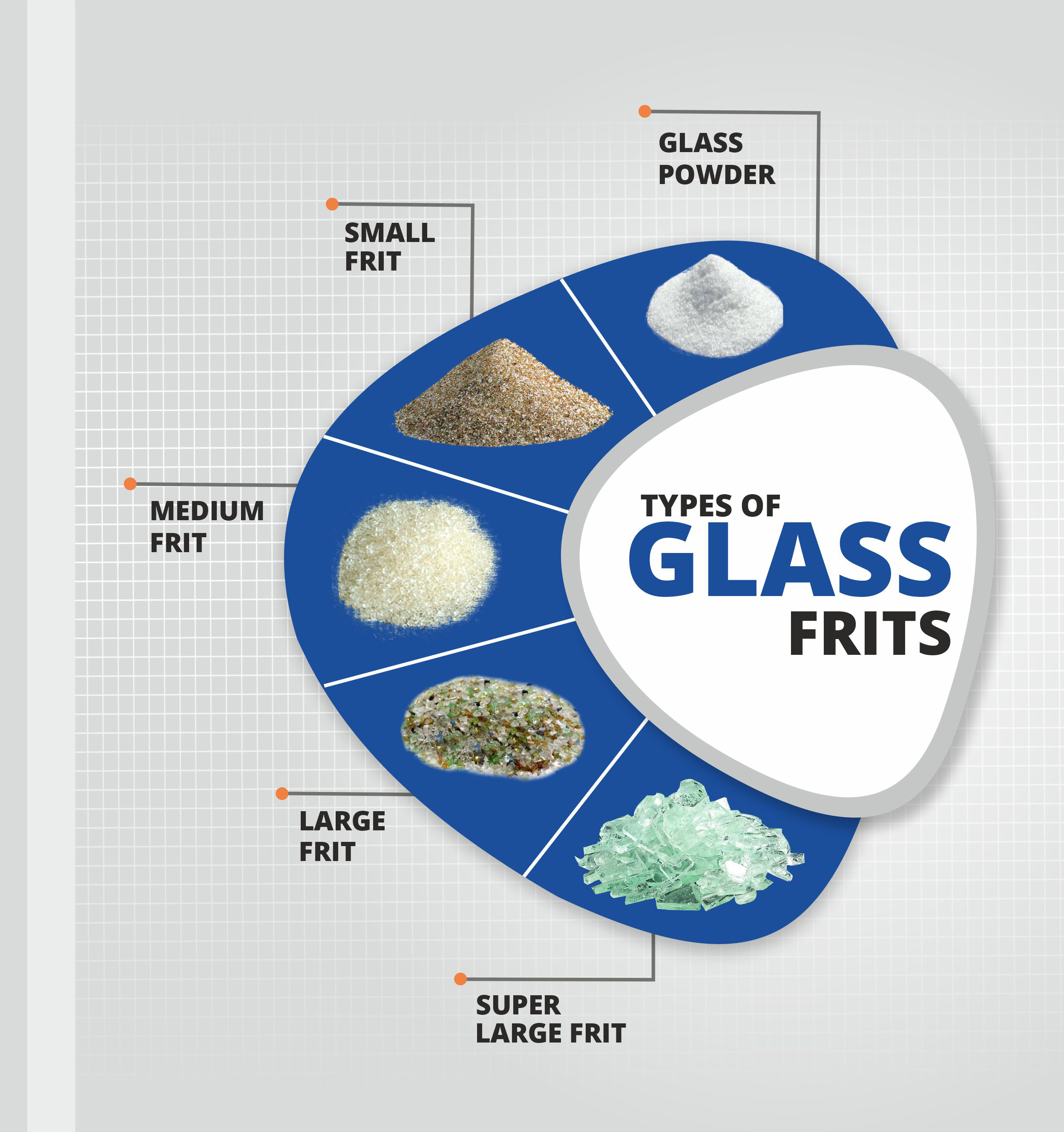 Types of Glass Frit