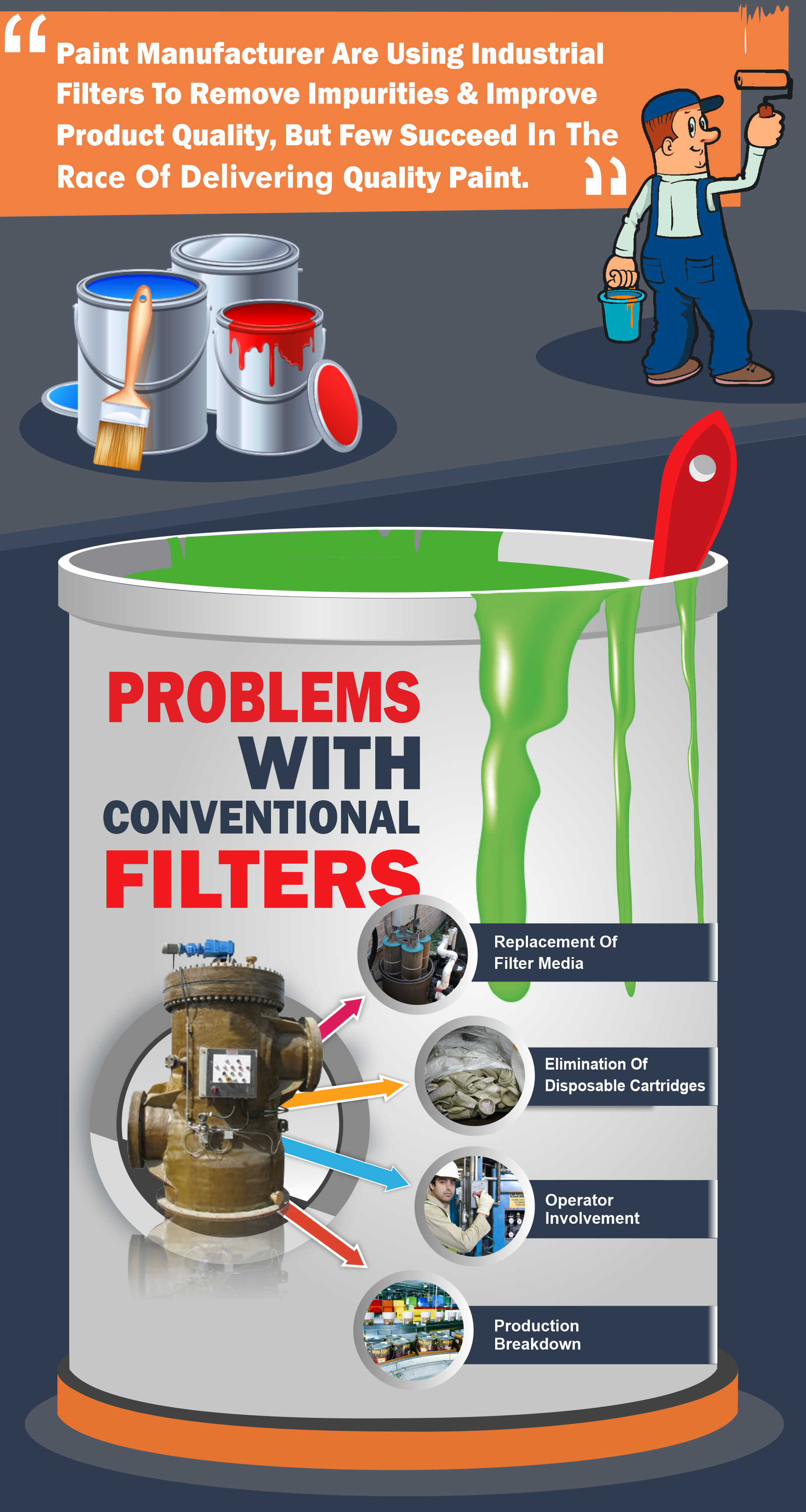 Problems With Conventional Filters