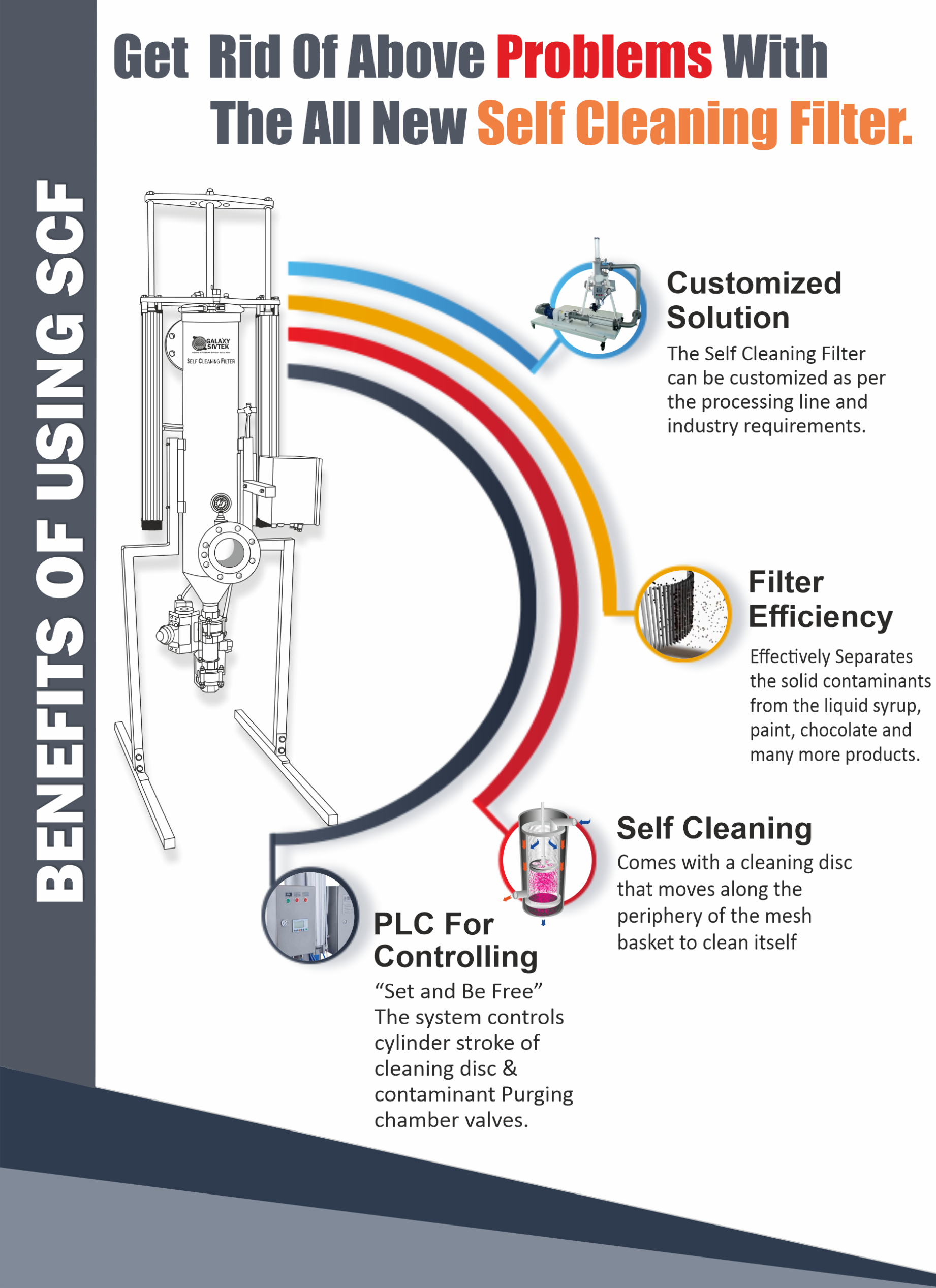 Self-Cleaning Filtration for Paint