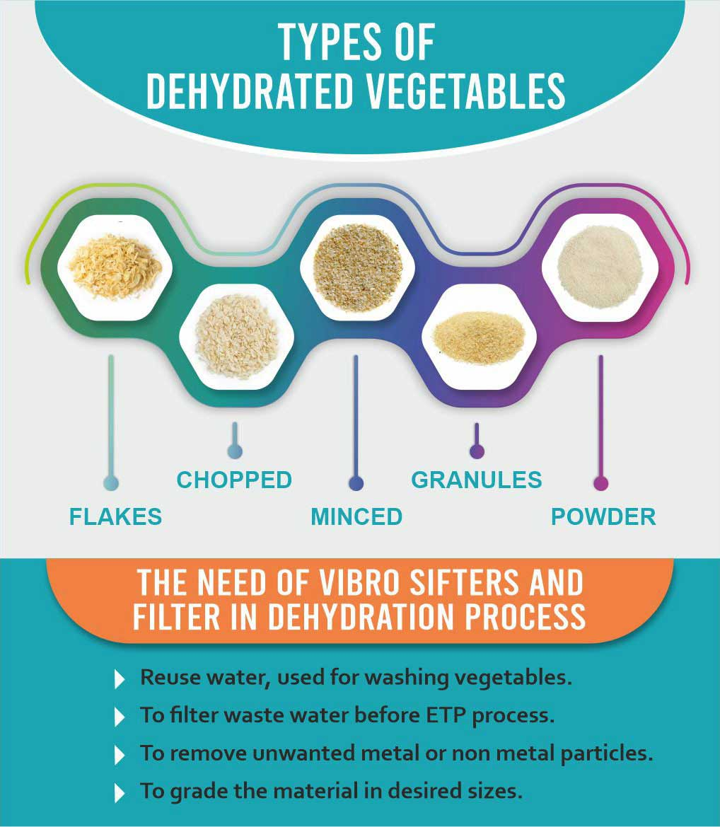 Types of Dehydrated Vegetables Powders