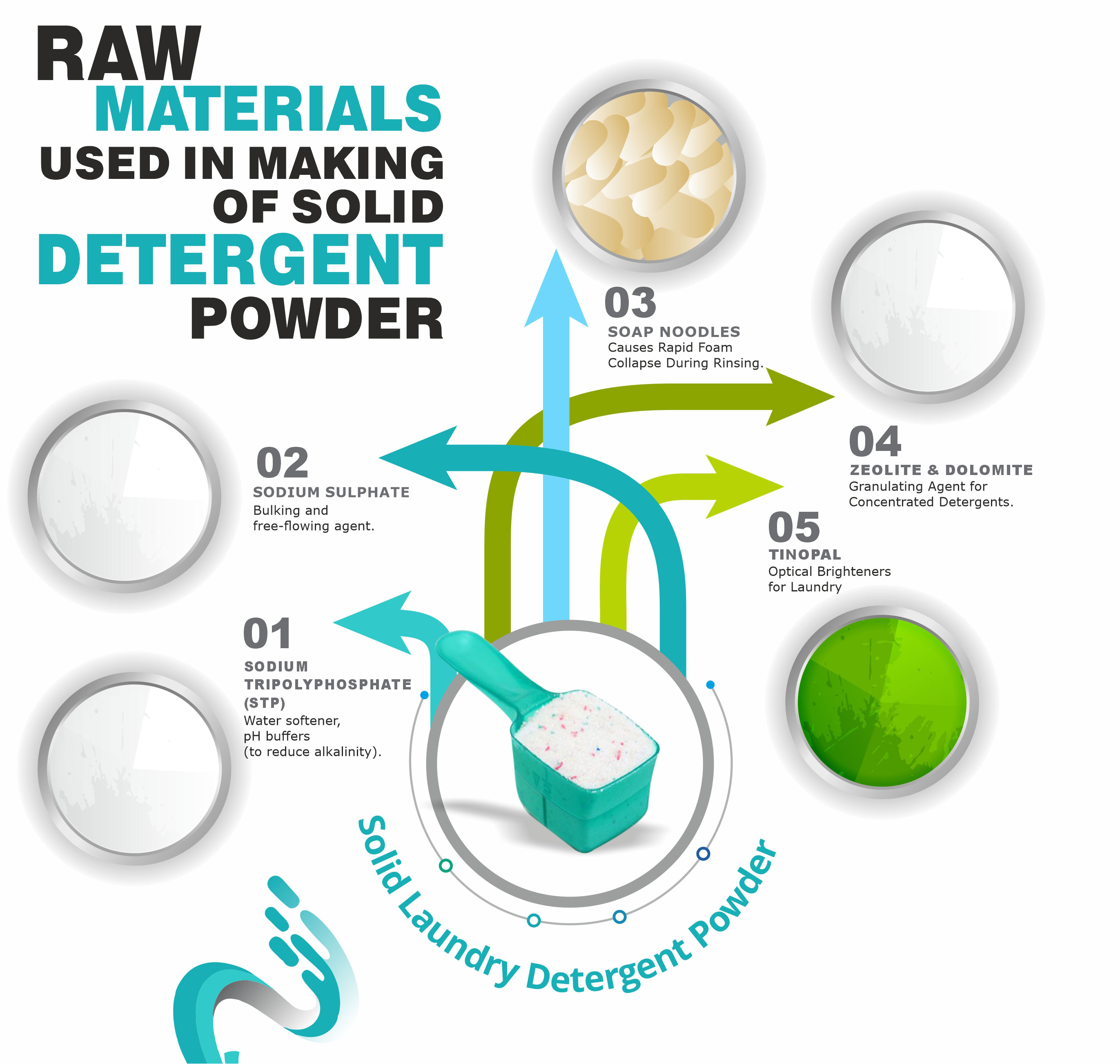 Raw material used in detergent powder