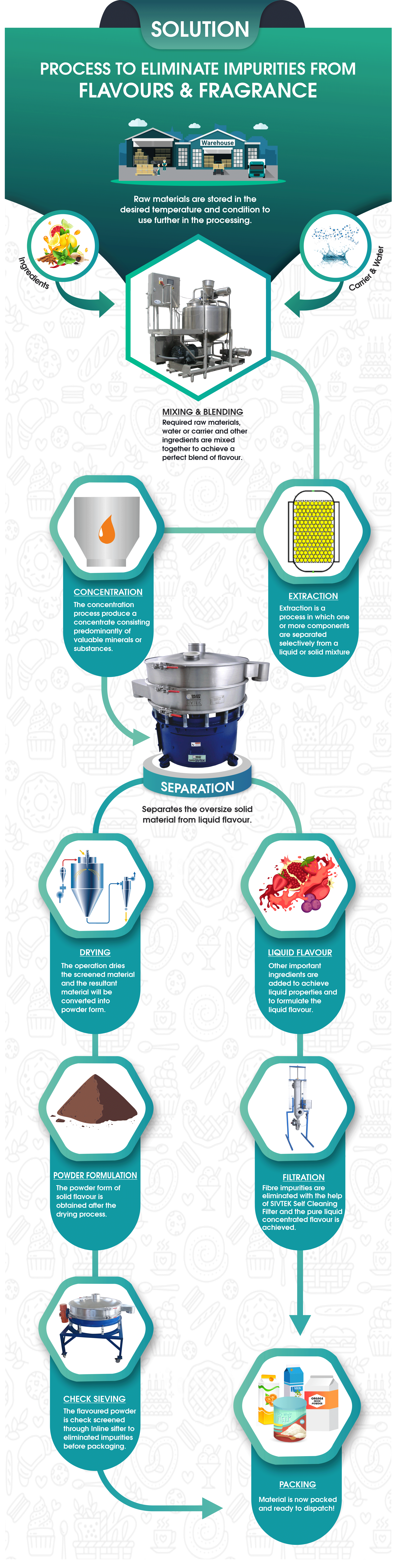 Flavour Sieving Process