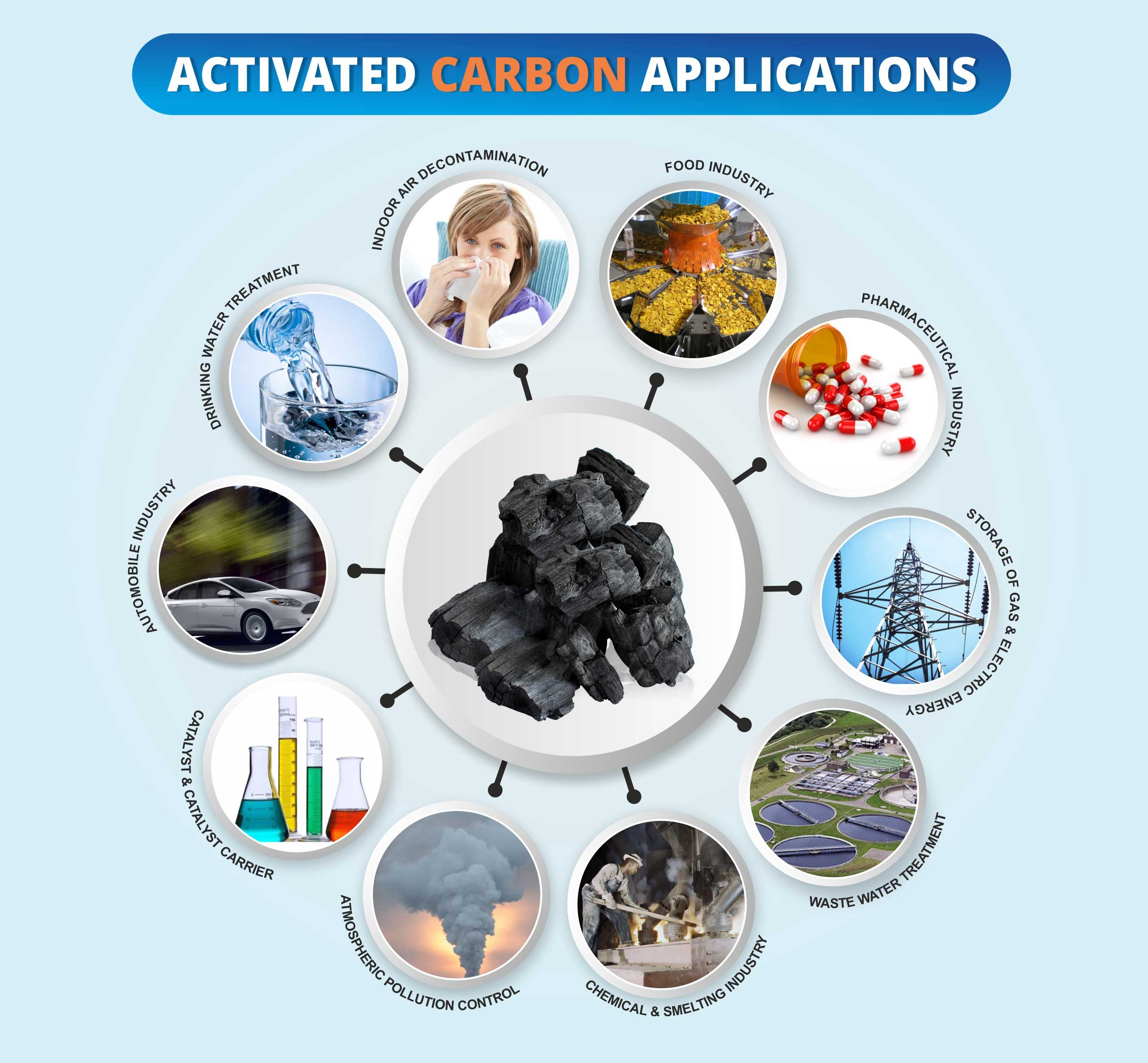 Activated Carbon Used For