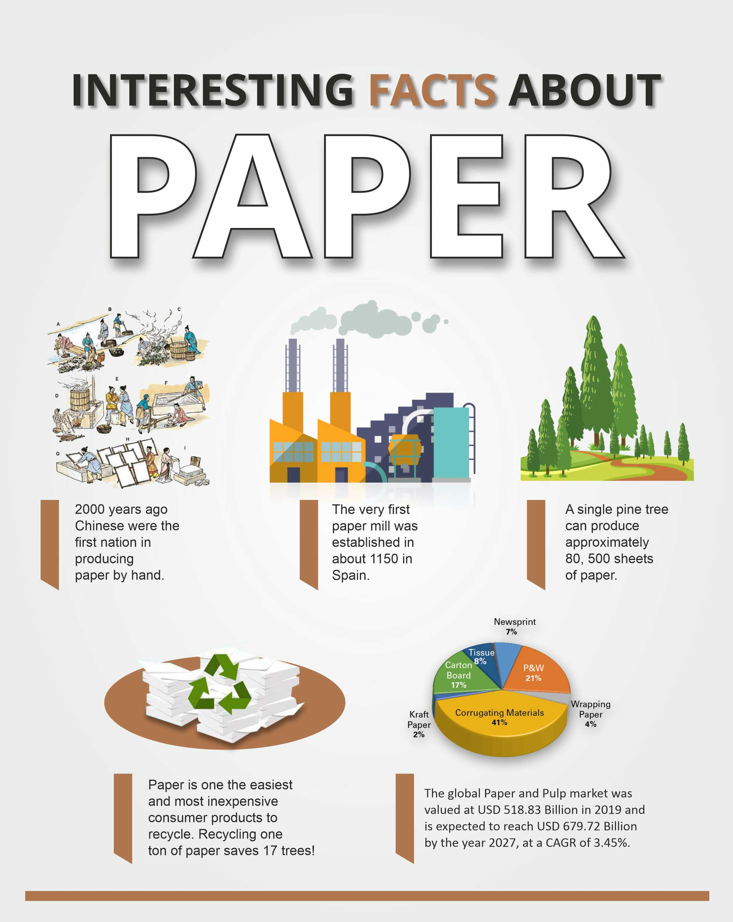 facts about paper pulp industry