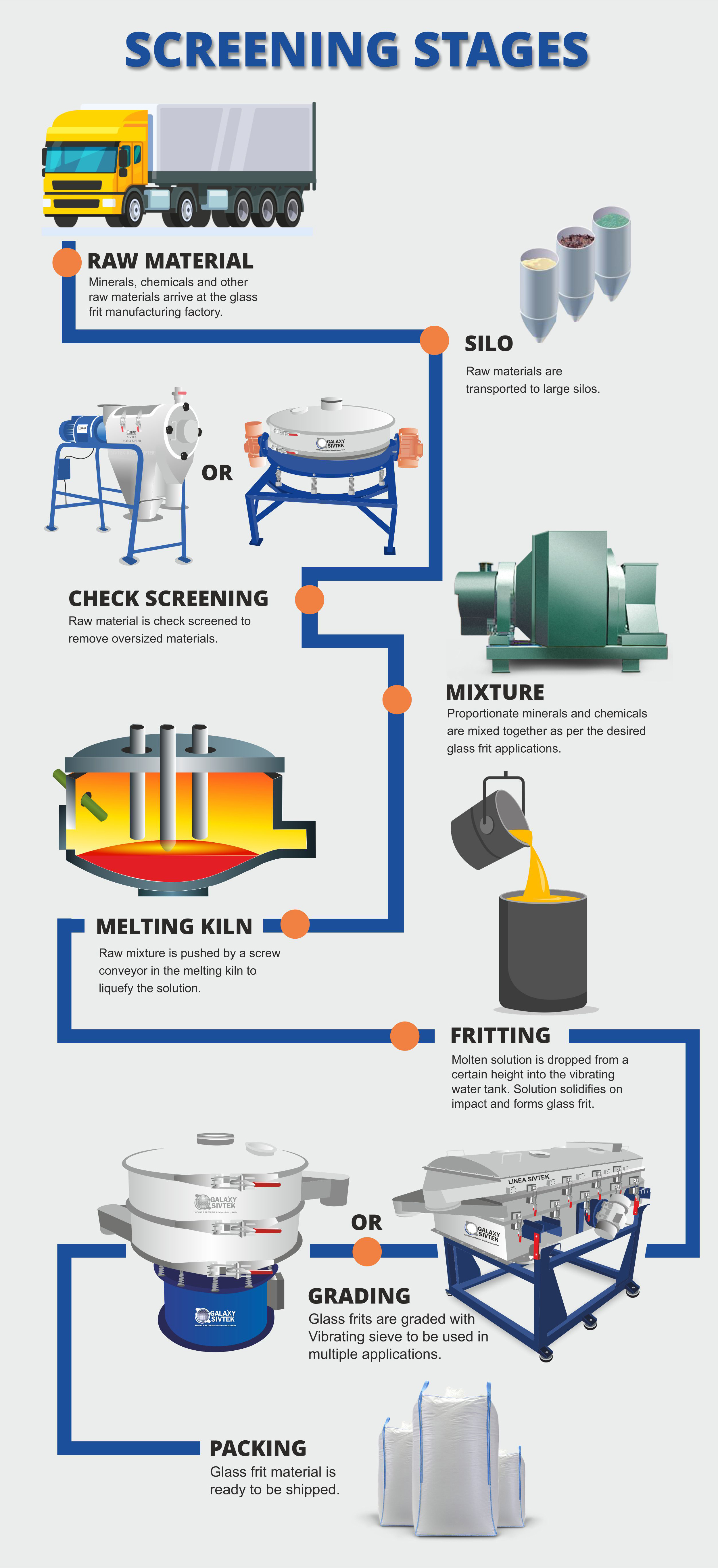 Manufacturing Process of Glass frit