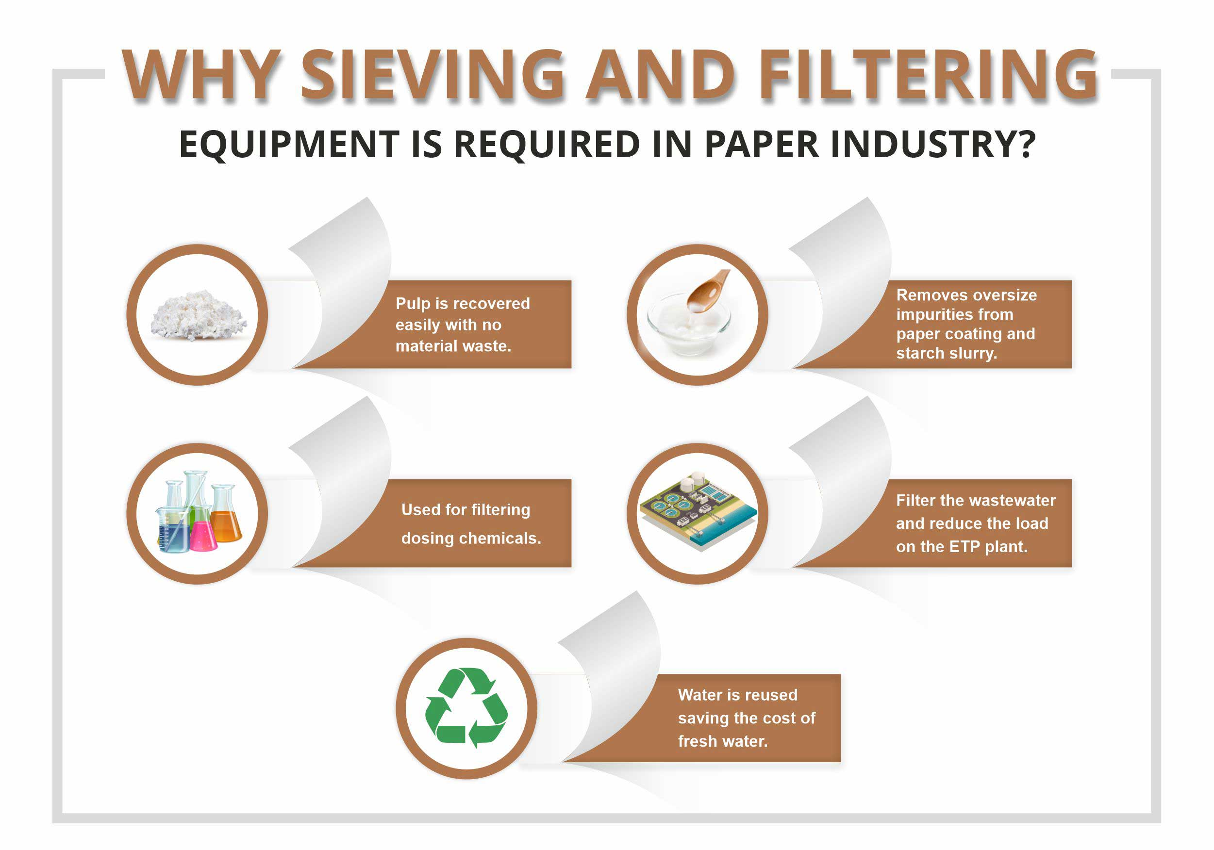 sieving filtering importance paper pulp