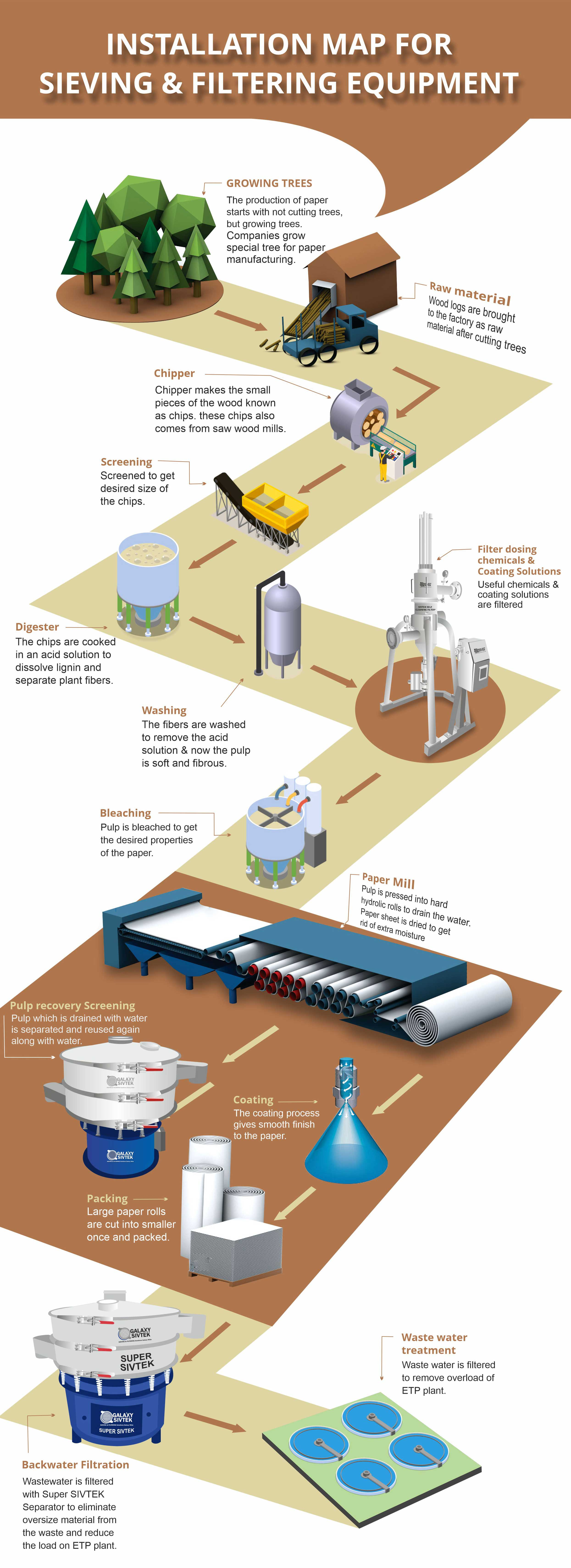 sieving filtering process paper pulp industry